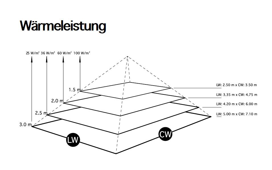 heizstrahler_wa%cc%88rmeleistung